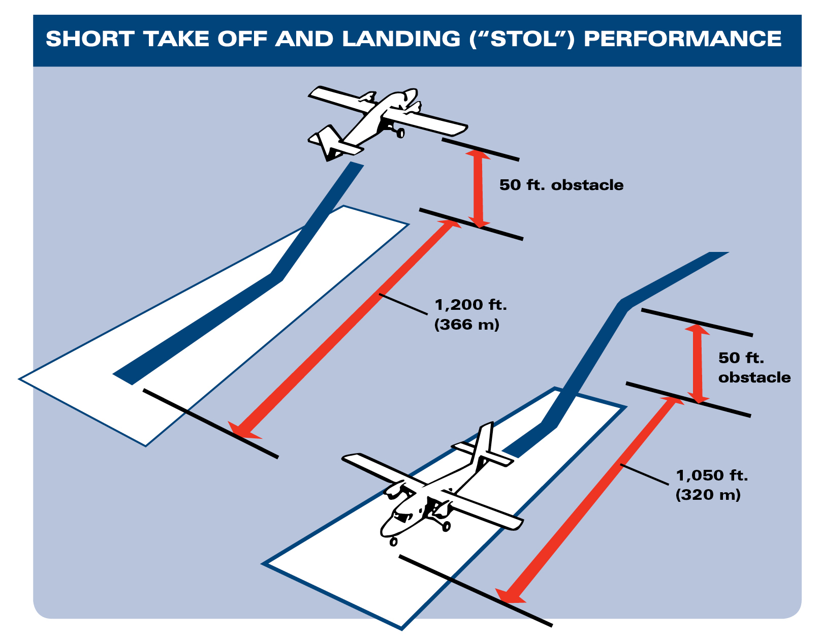 how to take off answer on land